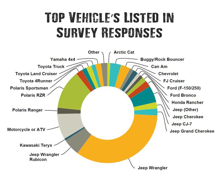 Top Off Road Vehicles