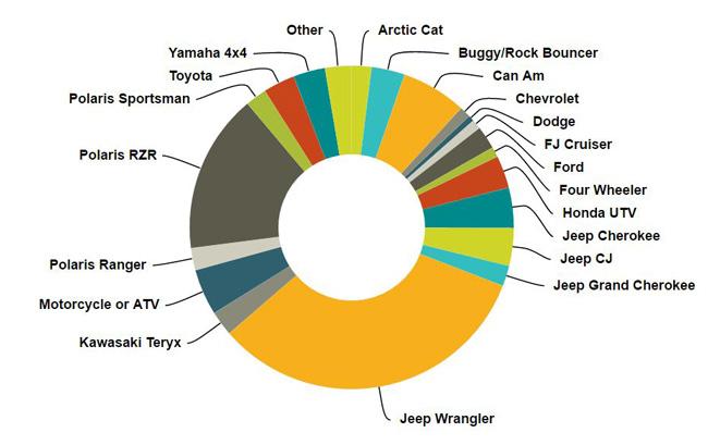 Top Off Road Vehicles 2016