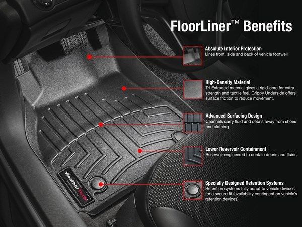 Photo showing Floorliner benefits: absolute interior protection, high-density material, advanced surfacing design, lower reservoir containment, and specially designed retention systems